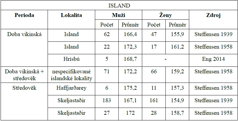 vyska_island