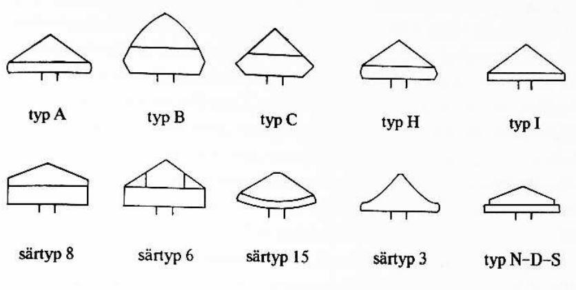 princip1-typy